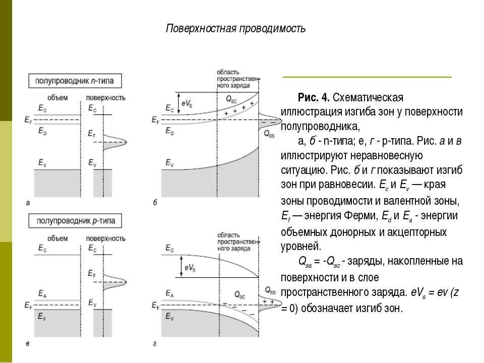 Поверхностная проводимость Рис. 4. Схематическая иллюстрация изгиба зон у пов...