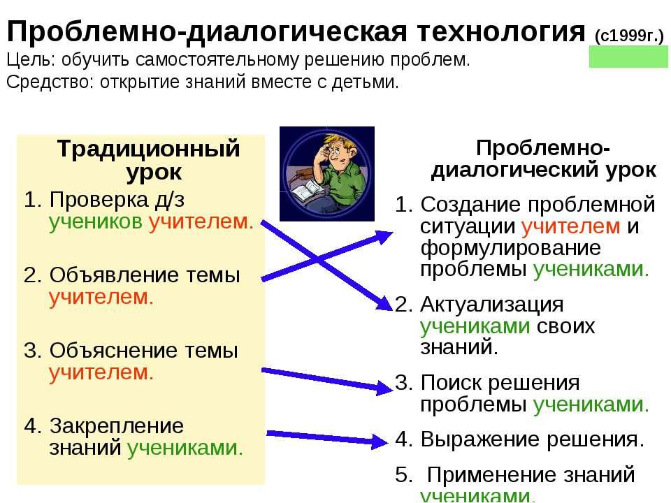 * Традиционный урок 1. Проверка д/з учеников учителем. 2. Объявление темы учи...