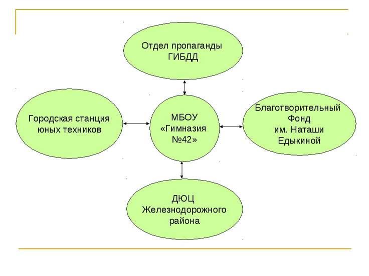 Отдел пропаганды ГИБДД ДЮЦ Железнодорожного района Благотворительный Фонд им....