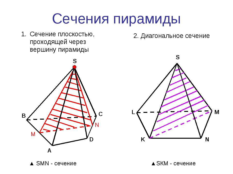 Сечения пирамиды А В С D S Сечение плоскостью, проходящей через вершину пирам...