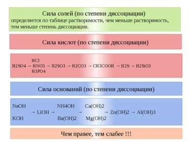 Сила кислот (по степени диссоциации) HCl H2SO4 → HNO3 → H2SO3 → H2CO3 → CH3CO...