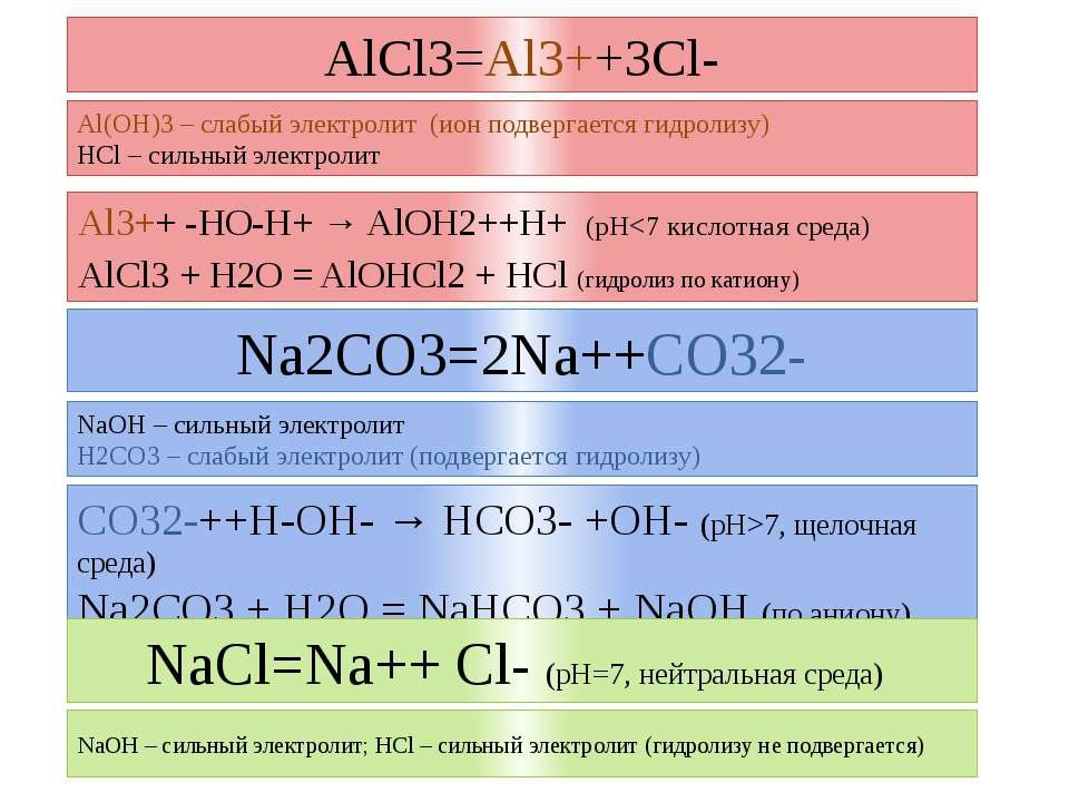 AlCl3=Al3++3Cl- Al3++ -HO-H+ → AlOH2++H+ (рН7, щелочная среда) Na2CO3 + H2O =...