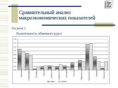 Сравнительный анализ макроэкономических показателей Рисунок 1 Волатильность о...