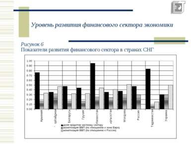 Уровень развития финансового сектора экономики Рисунок 6 Показатели развития ...