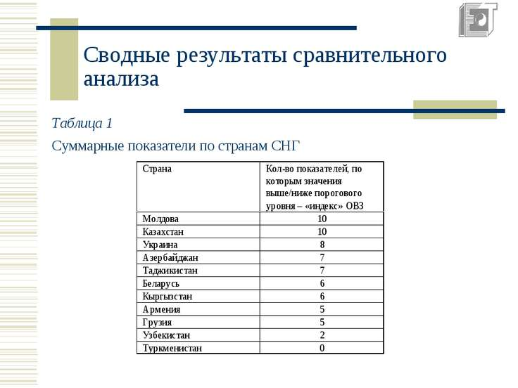 Сводные результаты сравнительного анализа Таблица 1 Суммарные показатели по с...
