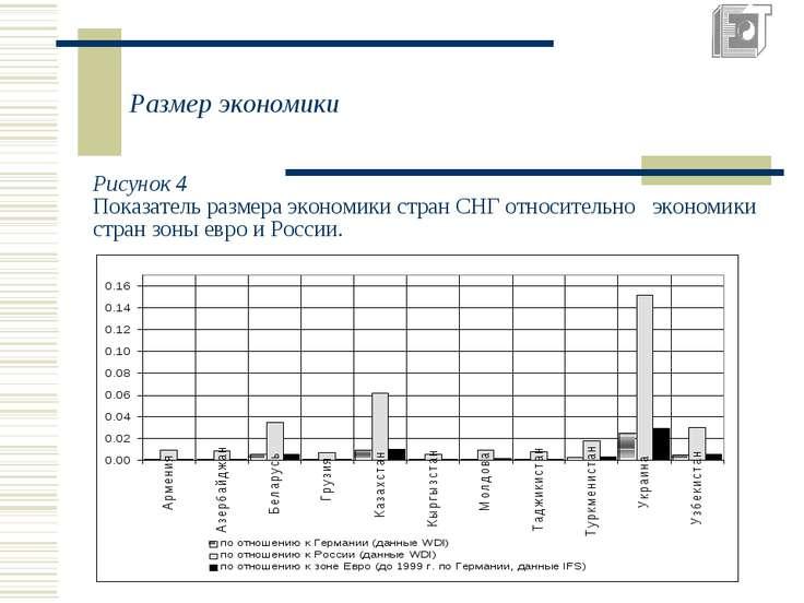 Размер экономики Рисунок 4 Показатель размера экономики стран СНГ относительн...
