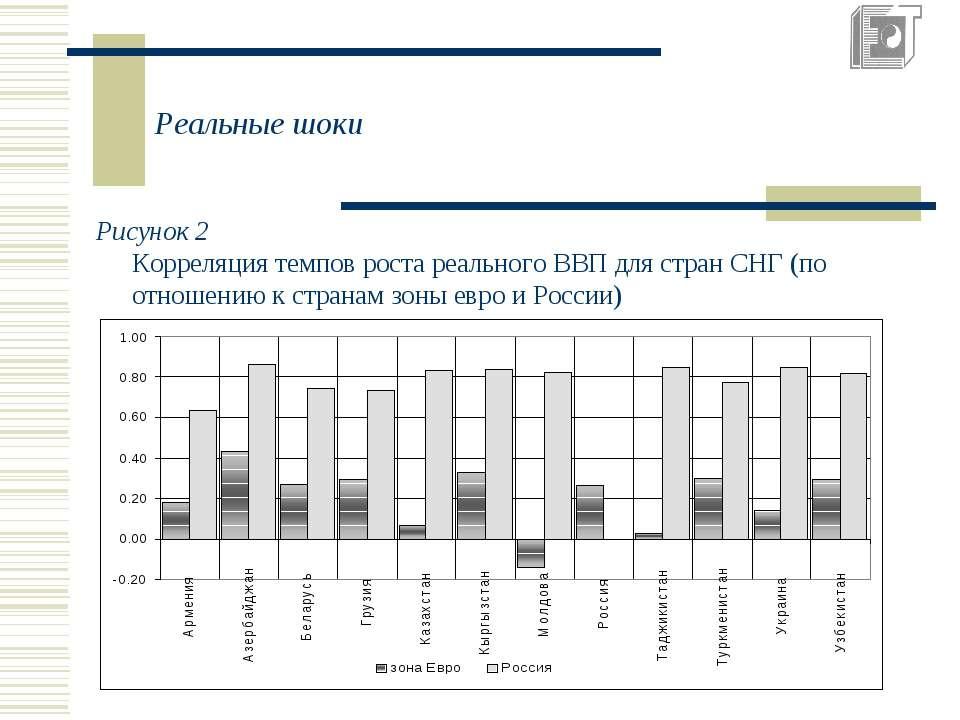 Реальные шоки Рисунок 2 Корреляция темпов роста реального ВВП для стран СНГ (...