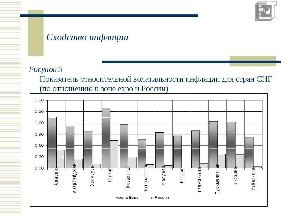 Сходство инфляции Рисунок 3 Показатель относительной волатильности инфляции д...