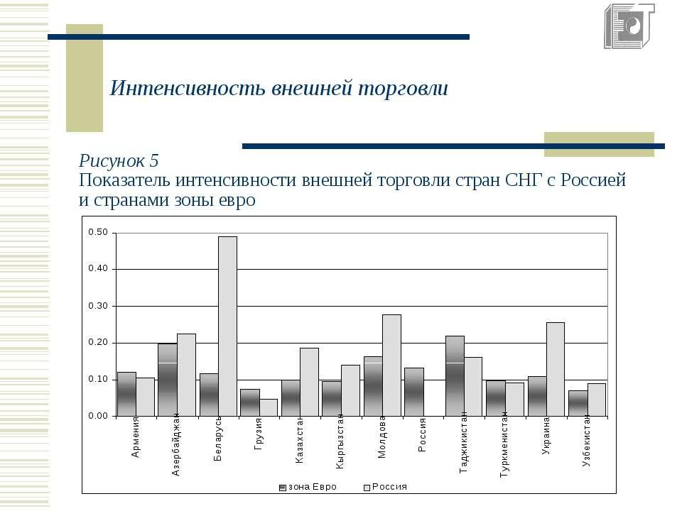 Интенсивность внешней торговли Рисунок 5 Показатель интенсивности внешней тор...