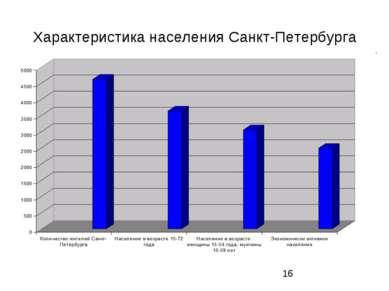 Характеристика населения Санкт-Петербурга