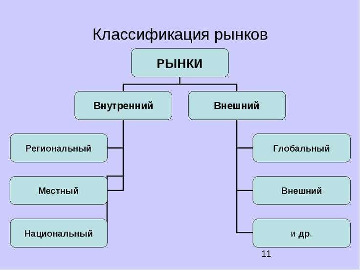 Классификация рынков