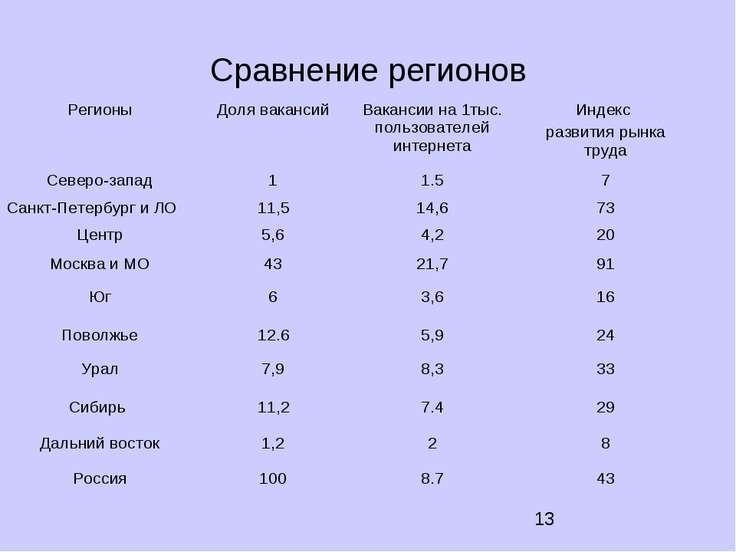 Сравнение регионов Регионы Доля вакансий Вакансии на 1тыс. пользователей инте...