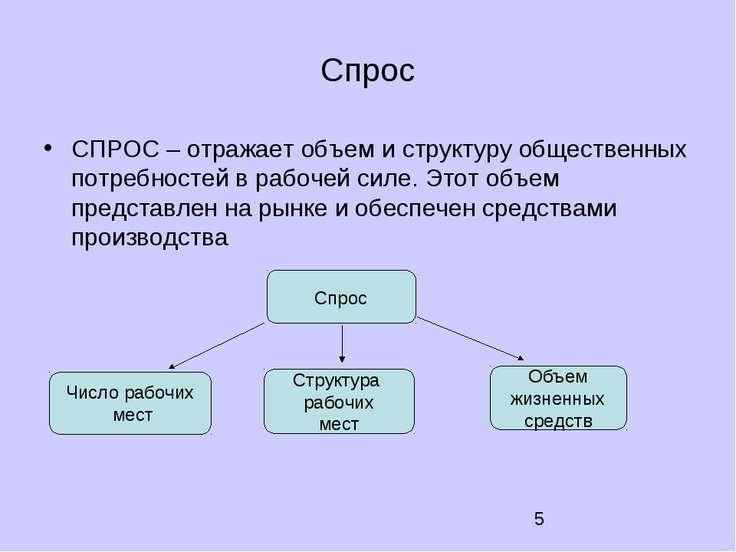Спрос СПРОС – отражает объем и структуру общественных потребностей в рабочей ...
