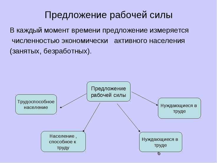 Предложение рабочей силы Предложение рабочей силы Трудоспособное население На...