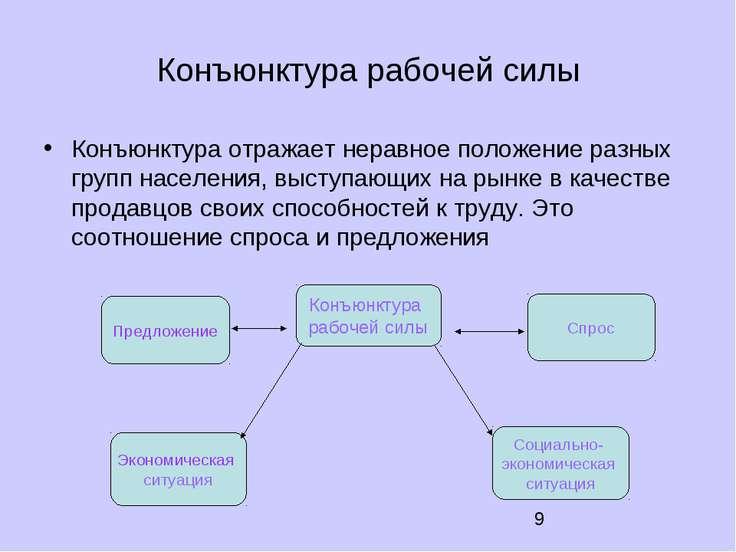Конъюнктура рабочей силы Конъюнктура отражает неравное положение разных групп...