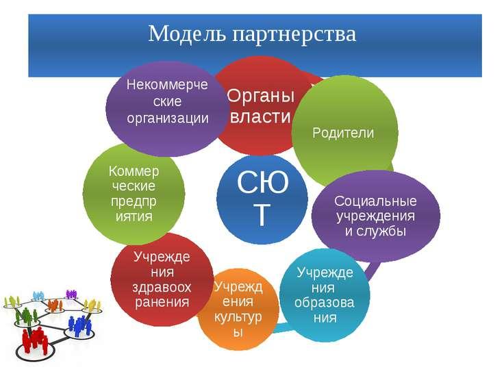 Модель партнерства СЮТ Органы власти Родители Социальные учреждения и службы ...