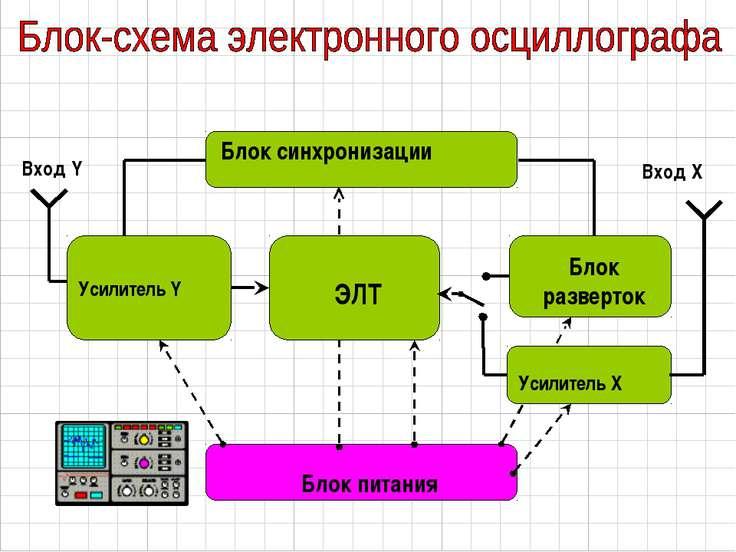 Блок разверток Блок синхронизации Вход Y Вход X