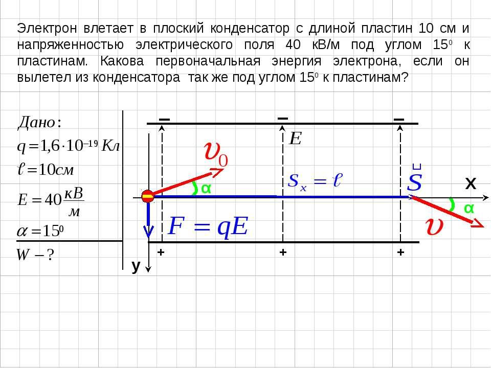 Электрон влетает в плоский конденсатор с длиной пластин 10 см и напряженность...