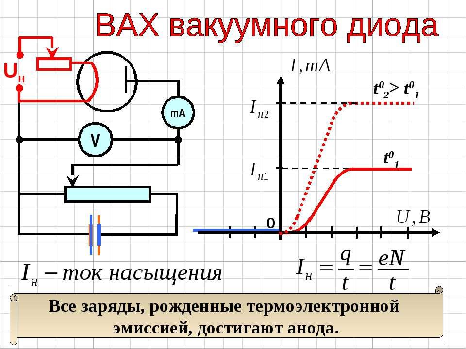 Uн 0 t02> t01 t01 mA V Все заряды, рожденные термоэлектронной эмиссией, дости...