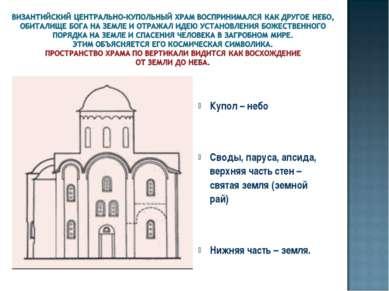 Купол – небо Своды, паруса, апсида, верхняя часть стен – святая земля (земной...