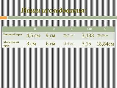 Наши исследования: 6 см 9 см 4,5 см 3 см 18,9 см 28,2 см 3,133 3,15 28,26см 1...
