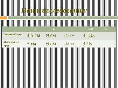 Наши исследования: 6 см 9 см 4,5 см 3 см 18,9 см 28,2 см 3,133 3,15 R D C C:D...