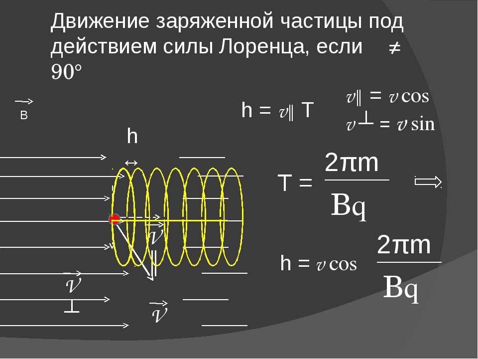 Движение заряженной частицы под действием силы Лоренца, если α ≠ 90° V В V║ V...