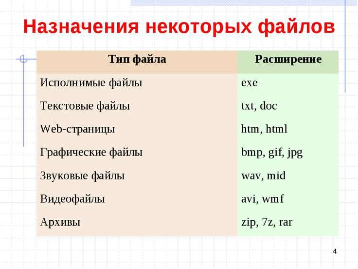 Назначения некоторых файлов * Тип файла Расширение Исполнимые файлы exe Текст...