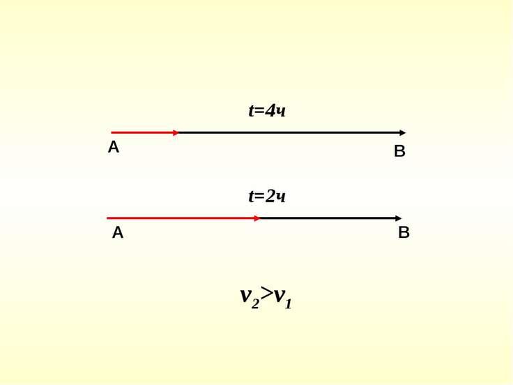 А В А В t=4ч t=2ч v2>v1