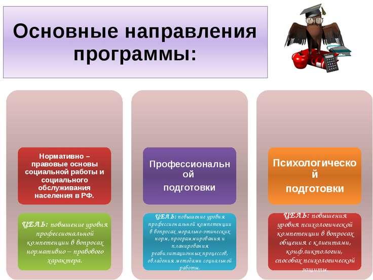 Основные направления программы: