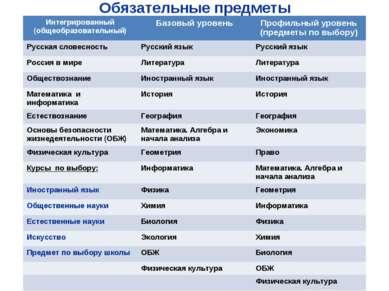 Обязательные предметы Интегрированный (общеобразовательный) Базовый уровень П...
