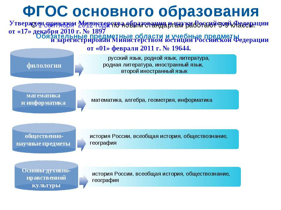 история России, всеобщая история, обществознание, география история России, в...
