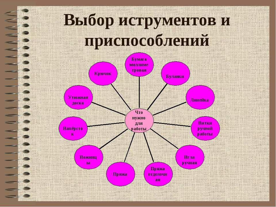 Выбор иструментов и приспособлений