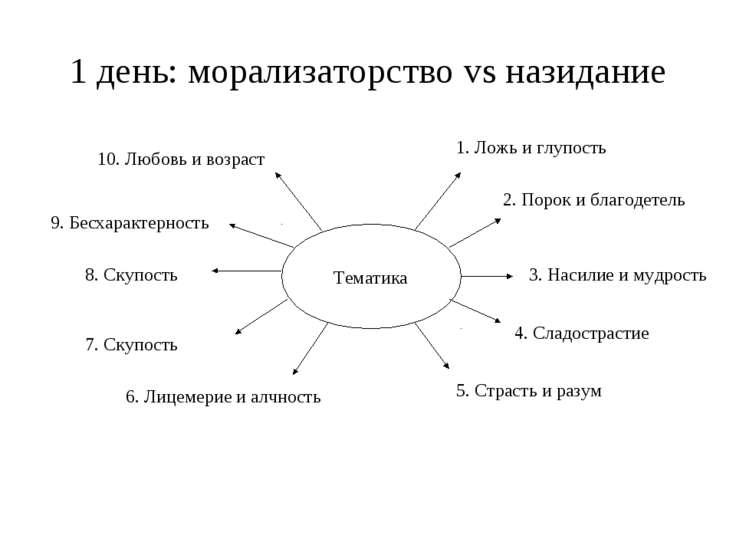 1 день: морализаторство vs назидание Тематика 1. Ложь и глупость 2. Порок и б...