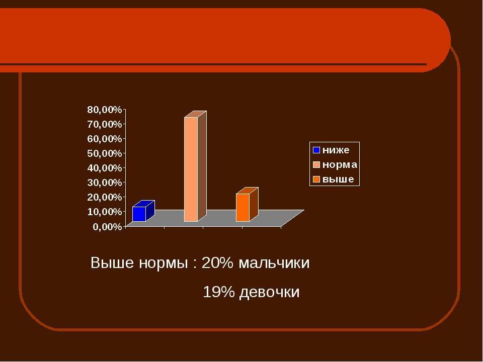 Выше нормы : 20% мальчики 19% девочки