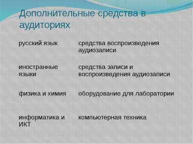 Дополнительные средства в аудиториях русский язык средства воспроизведения ау...