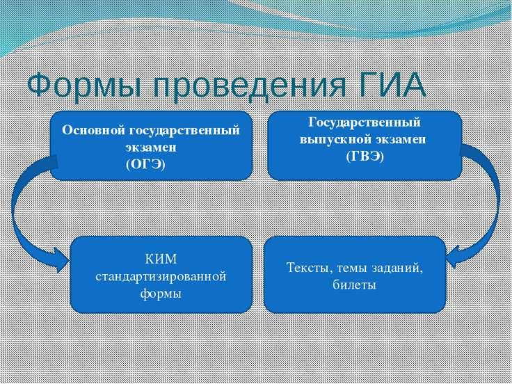 Формы проведения ГИА Основной государственный экзамен (ОГЭ) Государственный в...