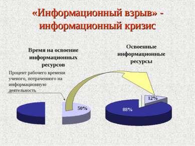 «Информационный взрыв» - информационный кризис Процент рабочего времени учено...