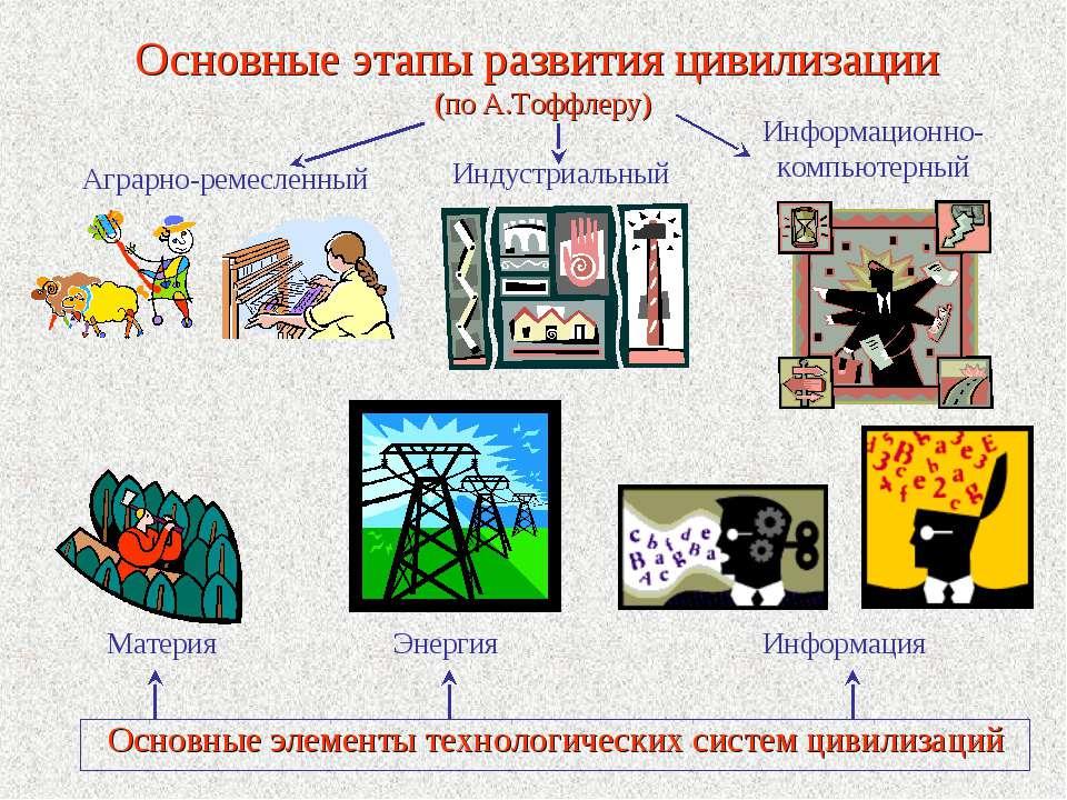 Основные этапы развития цивилизации (по А.Тоффлеру) Основные элементы техноло...
