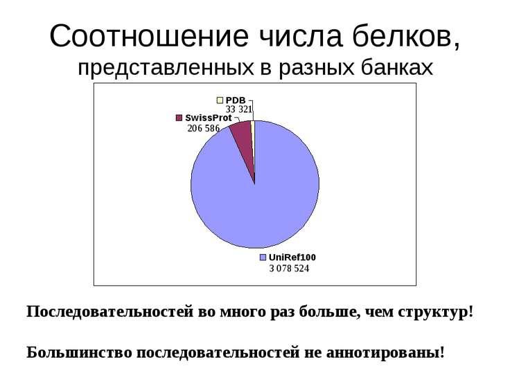 Соотношение числа белков, представленных в разных банках 3 078 524 33 321 206...