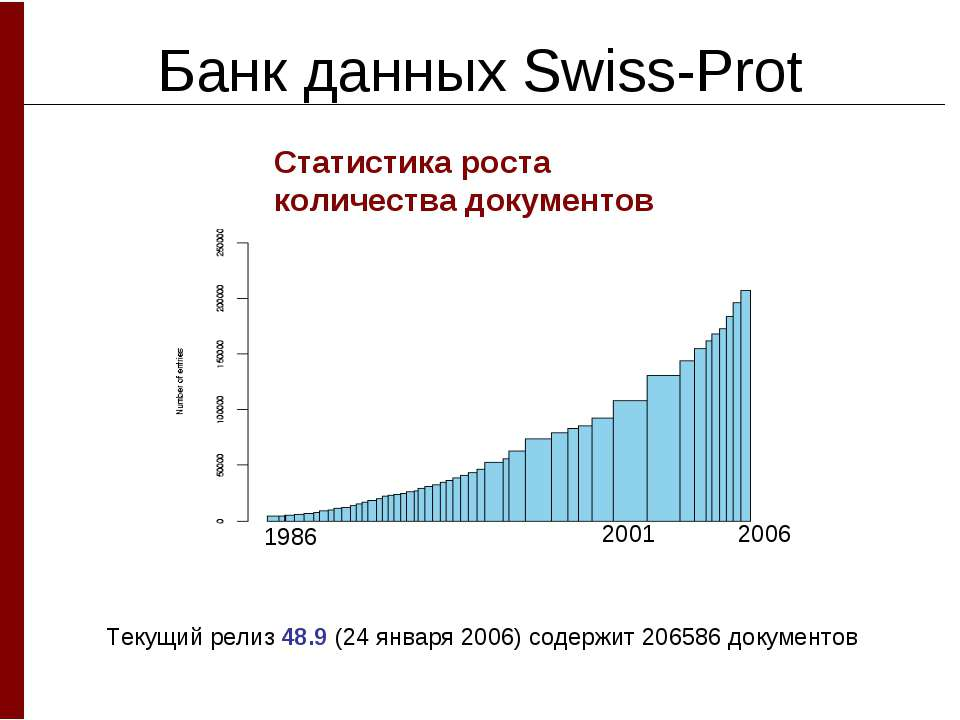 Банк данных Swiss-Prot Статистика роста количества документов Текущий релиз 4...
