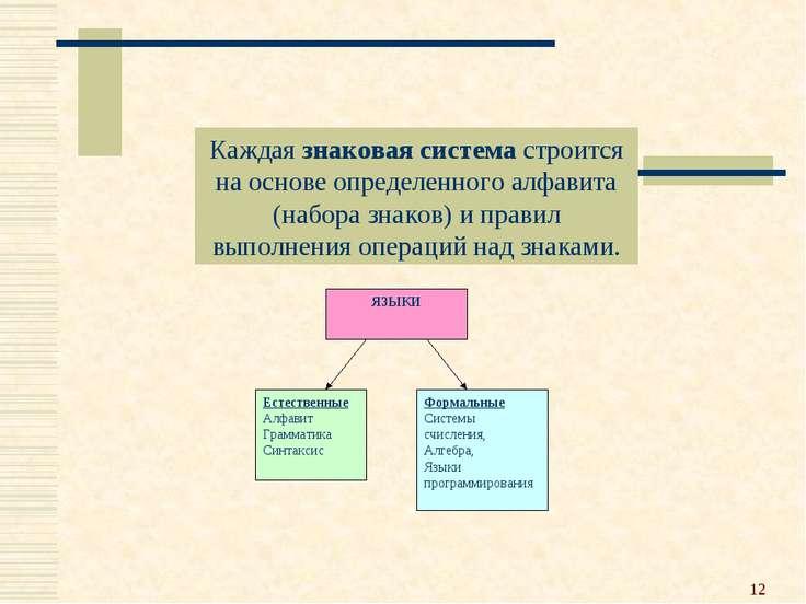 * Каждая знаковая система строится на основе определенного алфавита (набора з...