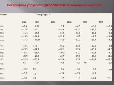 Окисел Темпаратура, *C        1400 1540 1600 1800 2000 2300 FeO —9,5 -...