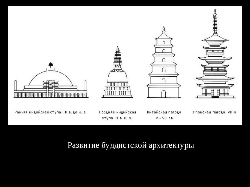 Развитие буддистской архитектуры