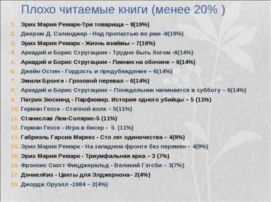 Плохо читаемые книги (менее 20% ) Эрих Мария Ремарк-Три товарища – 8(19%) Дже...