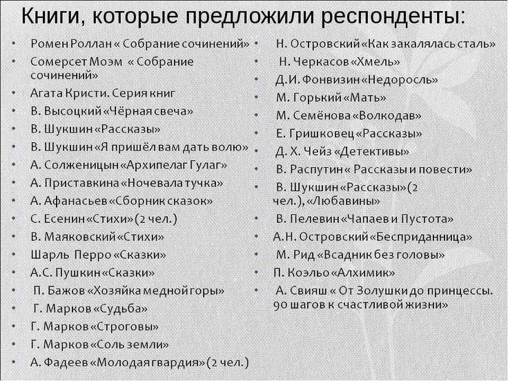 Книги, которые предложили респонденты: