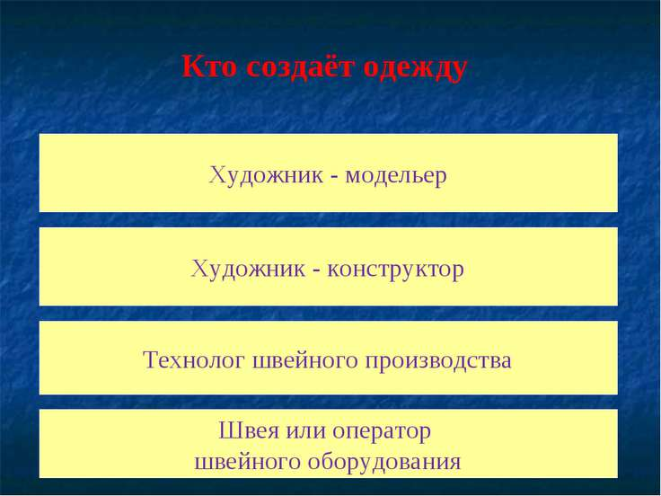 Художник - модельер Художник - конструктор Технолог швейного производства Шве...