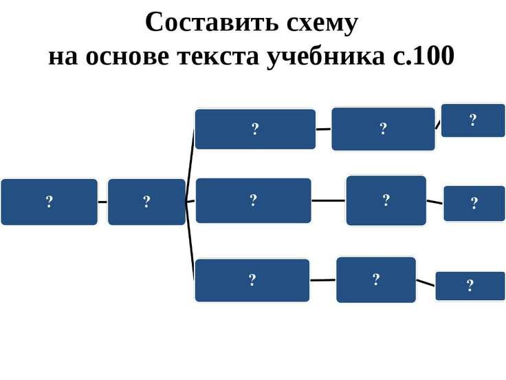 Составить схему на основе текста учебника с.100
