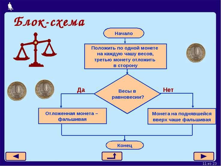 Блок-схема Начало Положить по одной монете на каждую чашу весов, третью монет...