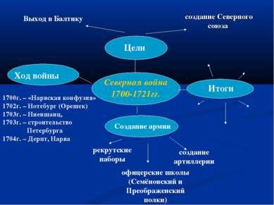 Северная война 1700-1721гг. Цели Ход войны Итоги Создание армии Выход в Балти...
